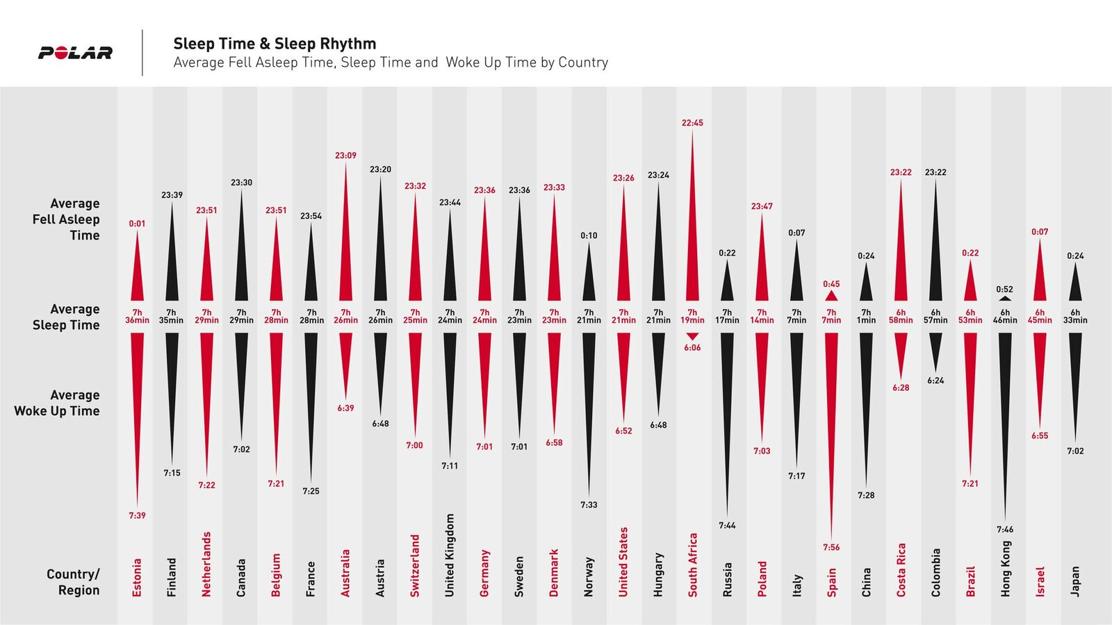 polar reveals sleep habits in 28 countries 1 - Polar reveals sleep habits of men and women in 28 countries