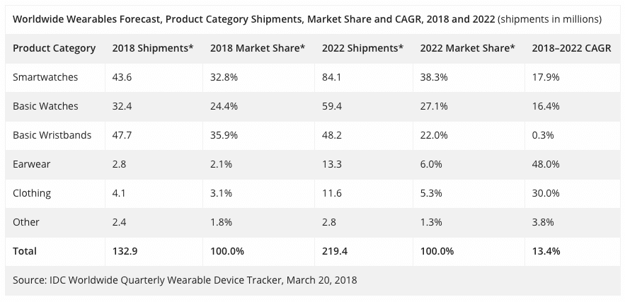 smartwatch popularity continues to be on the rise 1 - Smartwatch popularity continues to be on the rise