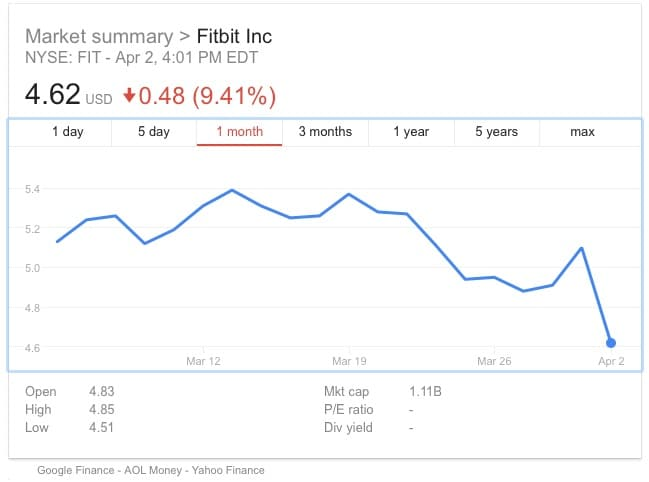 fitbit stock drops 10 to record low - Fitbit stock plunges 10% to record low, 'hard to see a floor'