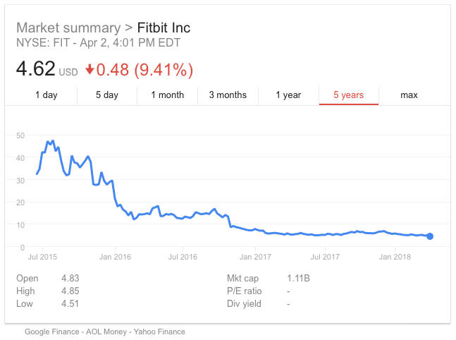 fitbit stock plunges 10 to record low hard to see a floor - Fitbit stock plunges 10% to record low, 'hard to see a floor'