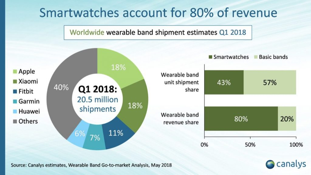 wearables market up 35 in q1 apple and xiaomi in close battle for top spot 1024x575 - Wearables market up 35% in Q1, Apple and Xiaomi in close battle for top spot