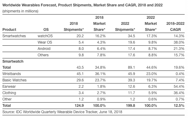 smartwatch sales expected to soar as wristband sales to face flat growth as smartwatch sales expected to soar - Smartwatch sales expected to soar while wristbands face flat growth