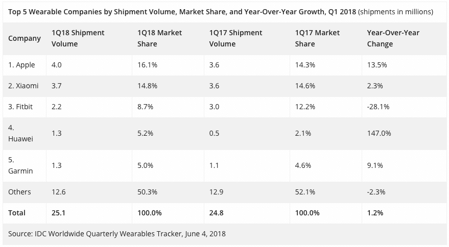 wearables growth slows as consumers shift to smartwatches - Wearable device shipments slow as consumers shift to smartwatches