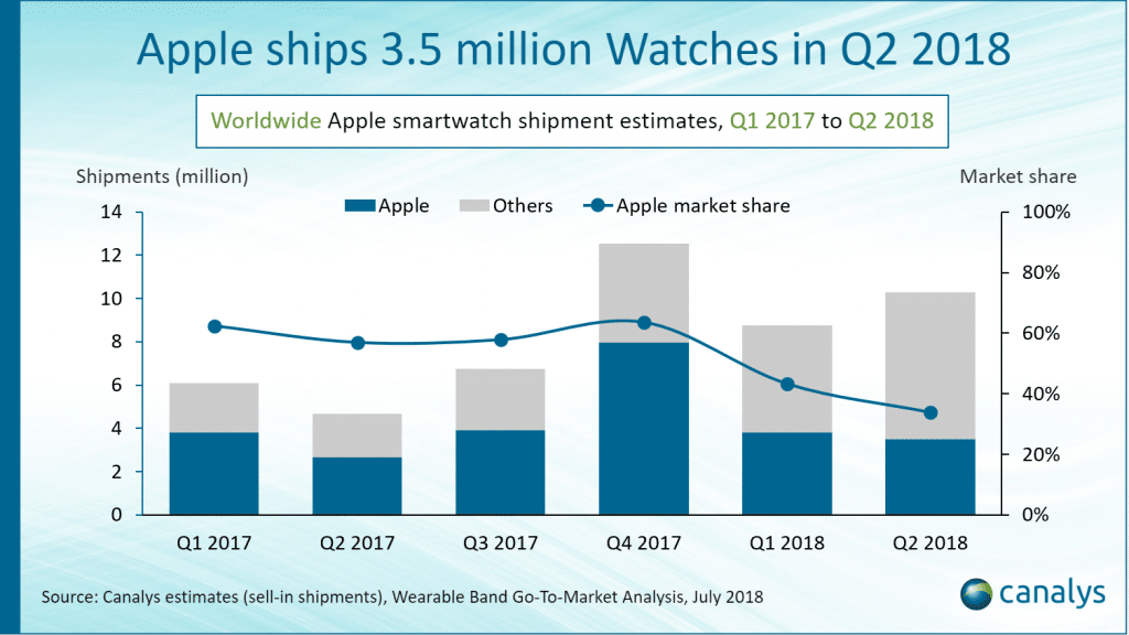 apple watch retains lead in smartwatch shipments amidst growing competition 1024x576 - Apple's lead in smartwatch shipments dips in Q2 amidst growing competition