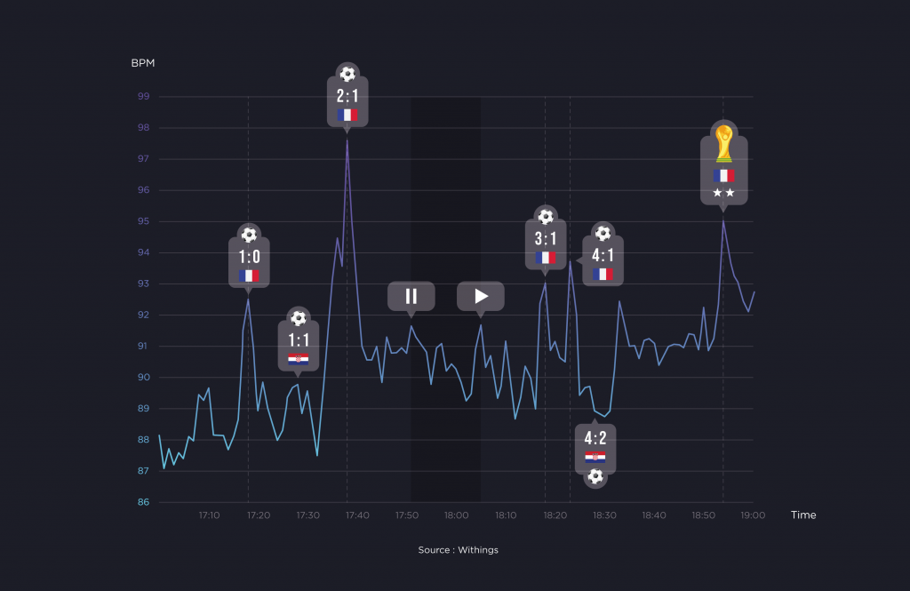 here is what happens to your heart rate during a world cup final 1024x665 - Here is what happens to your heart rate during a World Cup Final