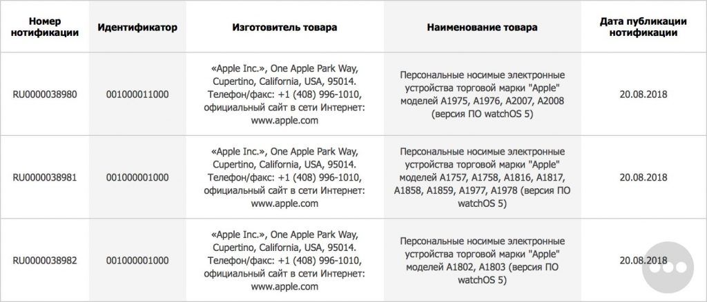 apple registers six apple watch models ahead of september launch 1 1024x438 - Apple registers six Apple Watch models with EEC ahead of September launch