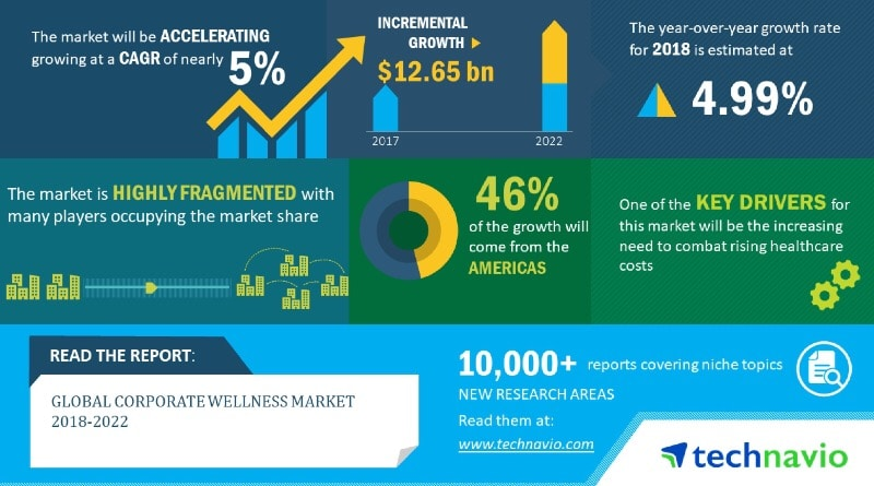 wearable technology and rising healthcare costs to fuel growth of corporate wellness market 1 - Wearables and rising healthcare costs to fuel growth of corporate wellness market