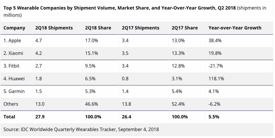 Apple tops wearable shipments, as demand for fitness ...