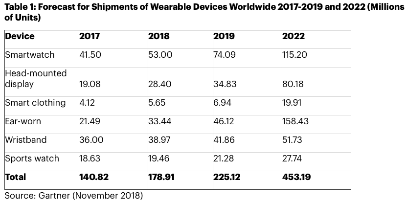 screen shot 2018 11 30 at 12.17.45 - Smartwatches and heareables to fuel wearables growth in next 4 years