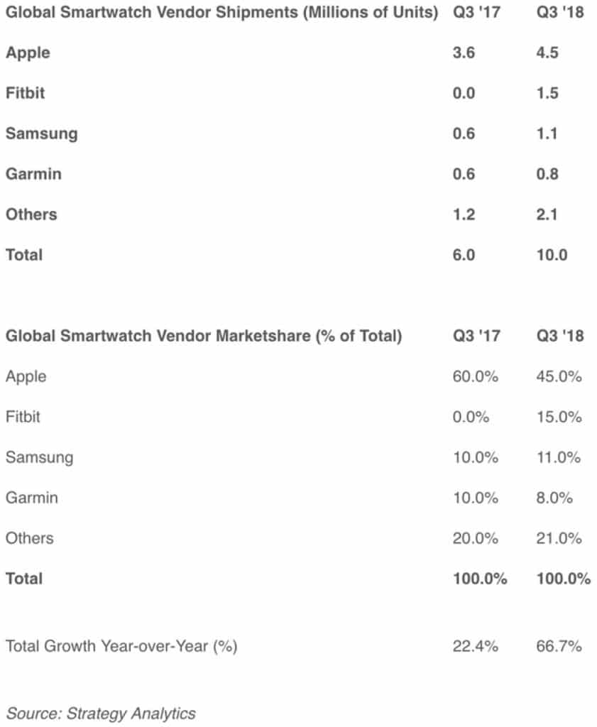 smartwatch sales 841x1024 - Smartwatch sales show no signs of slowing down