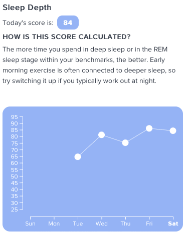 A first look at Fitbit's new Sleep Score Beta features