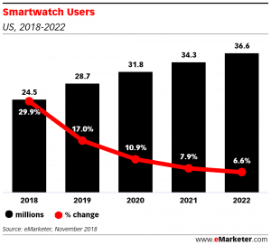 fastest growing group of wearable users in the us are the 55 and up 300x271 - Fastest-growing group of wearable users in the US are the 55 and up