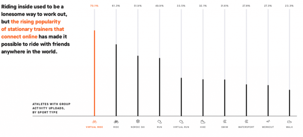 strava s end year review virtual rides on the rise along with group activities 1 1024x463 - Strava's 2018 review: virtual rides on the rise along with group activities