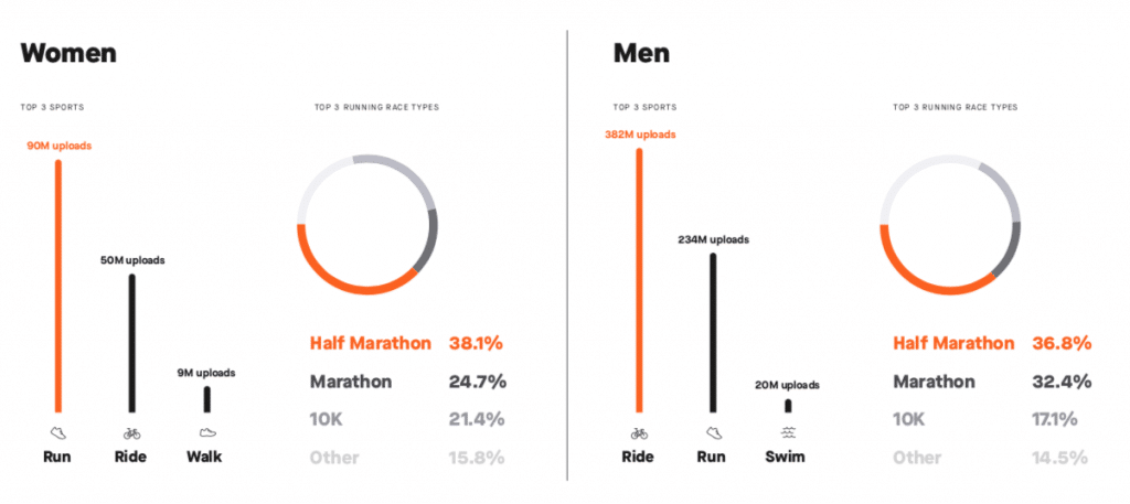 strava s end year review virtual rides on the rise along with group activities 2 1024x457 - Strava's 2018 review: virtual rides on the rise along with group activities