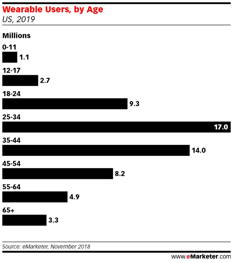 those 55 and up are the fastest growing group of wearable users in the us - Fastest-growing group of wearable users in the US are the 55 and up