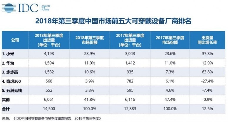 xiaomi tops list of chinese wearable tech vendors in q3 - Xiaomi tops list of Chinese wearable tech vendors in Q3