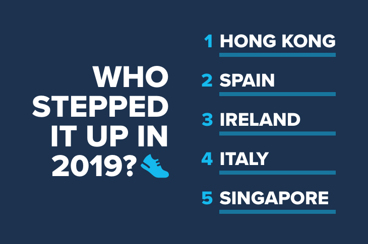 the most active countries in 2018 according to fitbit - The most active countries in 2019 according to Fitbit