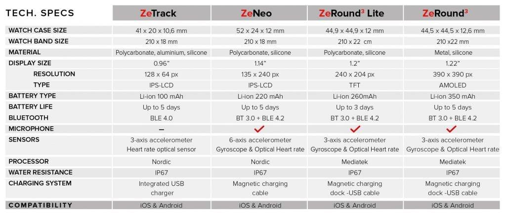 MyKronoz upgrades its smartwatch and fitness tracker range