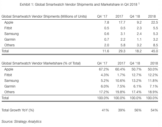apple watch accounted for a half of all smartwatches sold in 2018 - Apple Watch accounted for a half of all smartwatch shipments in 2018