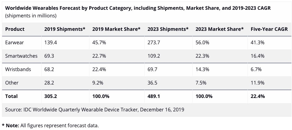 bright days ahead for smartwatches and ear wear according idc forecast - Bright days ahead for smartwatches and ear-wear according IDC forecast
