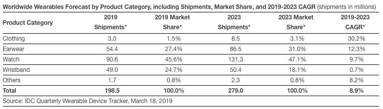 bright days ahead for wearables according to latest idc forecast - An incredible 80% of global wearables are manufactured in Shenzhen