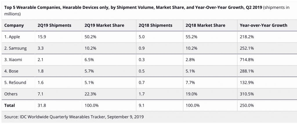 hearables drive wearables growth in q2 2019 1 1024x428 - Hearables drive wearables growth in Q2 2019