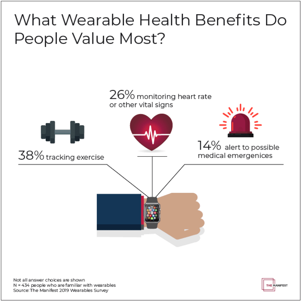 7251c6c7 7bfd 41d8 b46d 104ff7d81273 - More than half of wearable tech users fear inaccurate health data & malfunctions