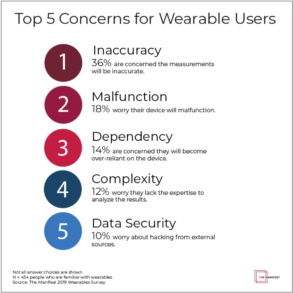 more than half of wearable tech users fear inaccurate health data malfunctions - More than half of wearable tech users fear inaccurate health data & malfunctions