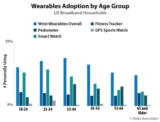 fitbit is the favoured brand with older folks according to new study - Fitbit is the favoured brand amongst older folks says new study
