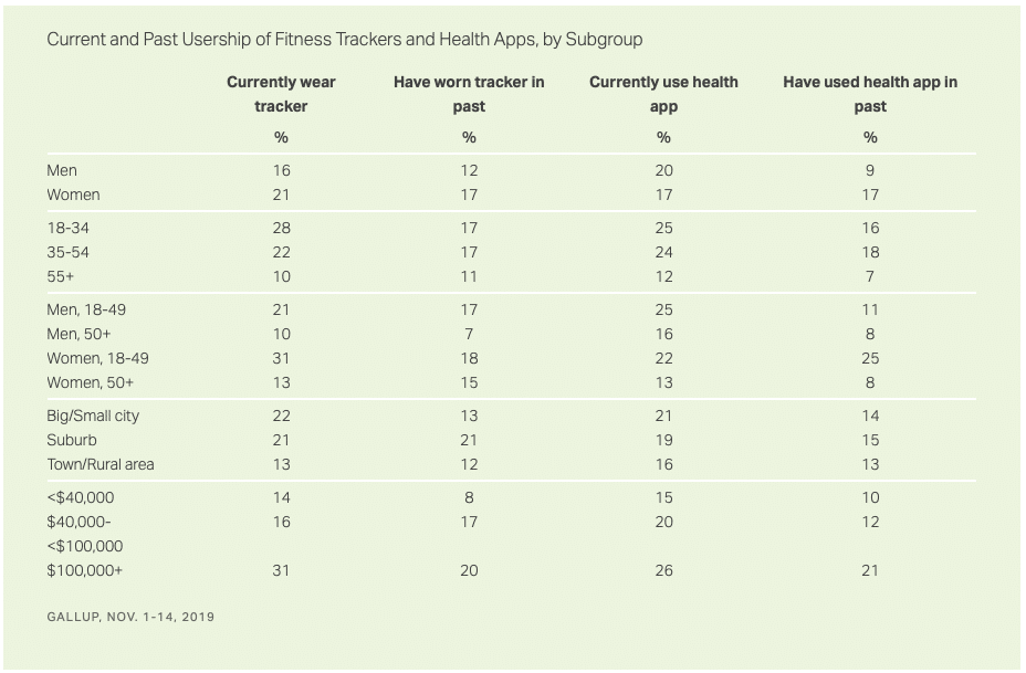 one in five americans say they currently use a fitness tracking device 1 - One in five Americans say they currently use a fitness tracking device