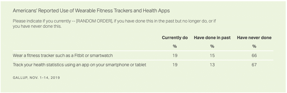 one in five americans say they currently use a fitness tracking device - One in five Americans say they currently use a fitness tracking device