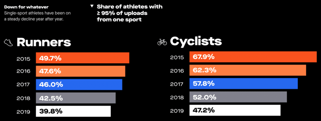 strava s 2019 review shows athletes are pushing themselves further 4 1024x386 - Strava's 2019 review shows athletes are pushing themselves further