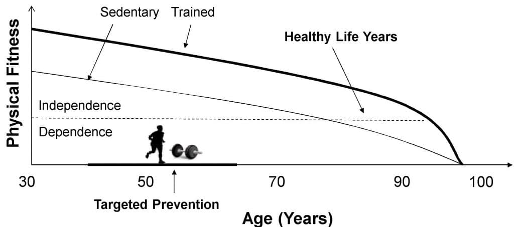 a high vo2max adds many healthy years to your life one study says 1 1024x453 - A high VO2Max adds many healthy years to your life, one study says