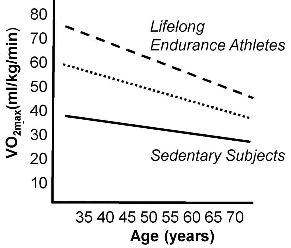 a high vo2max adds many healthy years to your life one study says 1024x873 - A high VO2Max adds many healthy years to your life, one study says