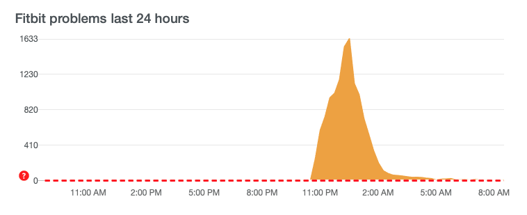 oops something went wrong massive fitbit server outage - Oops something went wrong, massive Fitbit server outage