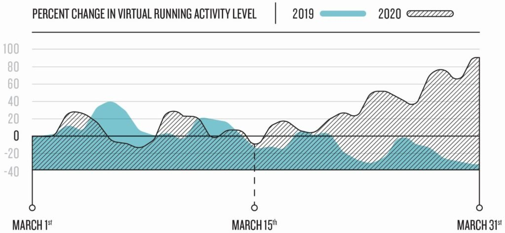 are americans still moving garmin data provides the answer 1 - Are we still moving? Garmin data provides the answer.