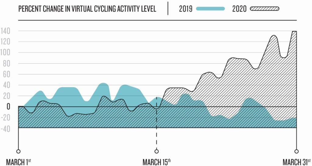 are americans still moving garmin data provides the answer - Are we still moving? Garmin data provides the answer.