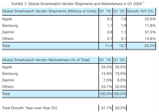 apple watch dominates the smartwatch market in q1 ahead of samsung - Apple Watch dominates the smartwatch market in Q1 ahead of Samsung
