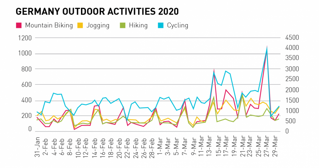 polar data shows how we are exercising during the lockdown 3 1024x539 - Polar data shows how we are exercising during the lockdown