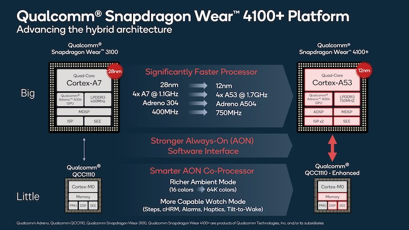 qualcomm snapdragon wear 4100 to power the next generation of wearables 2 - Qualcomm's Snapdragon Wear 4100+ to power future Wear OS watches