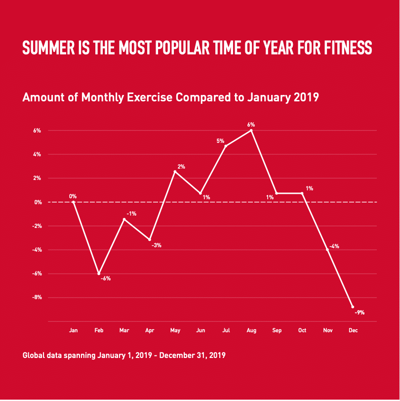 new polar fitness data shows summer is when to mix things up - Polar data shows we exercise most in August, but this comes with dangers