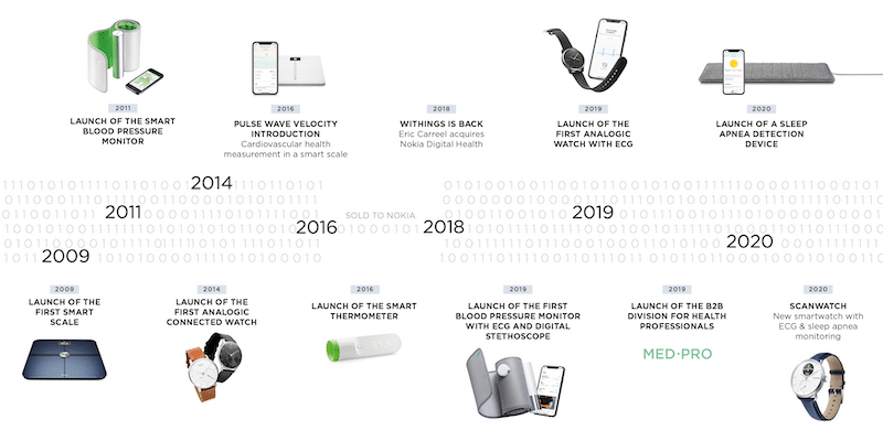 withings timeline - Withings raises $60 million to scale up remote patient monitoring platform
