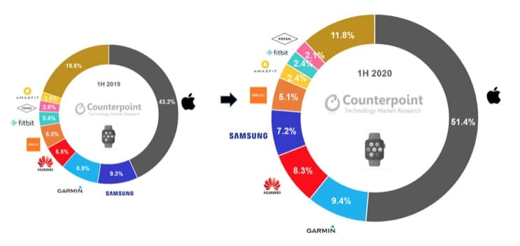 top 3 smartwatch brands account for 70 of market revenue in h1 2020 - Top 3 smartwatch brands captured 70% of market revenue in H1-2020