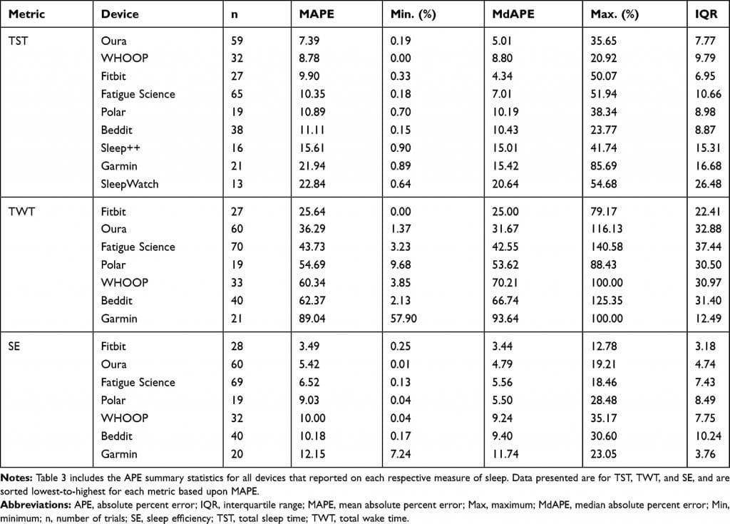 fitbit garmin polar scientific study on which is best at sleep tracking 2 1024x735 - Fitbit, Garmin, Polar - scientific study on which is best at sleep tracking