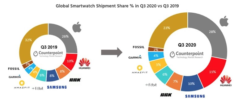 apple huawei and samsung increase their share of smartwatch market - Apple, Huawei & Samsung increase their share of global smartwatch market