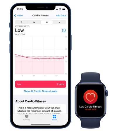watchos 72 slaps on new apple watch cardio fitness features - watchOS 7.2 slaps on all inclusive Apple Watch cardio fitness feature