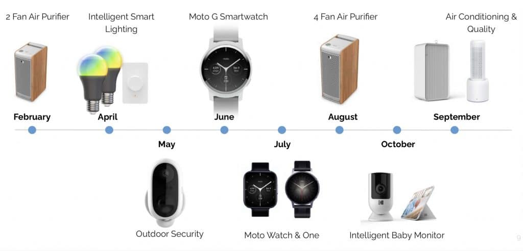 moto g smartwatch moto watch moto one to launch in 2021 1024x491 - Moto G Smartwatch, Moto Watch & Moto One to launch in 2021
