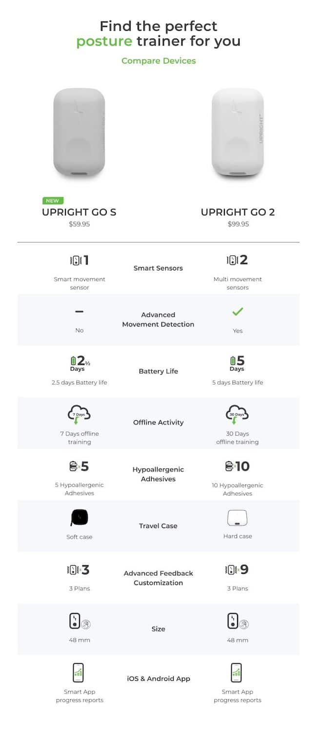 upright go s - Upright GO S makes perfecting your posture more affordable