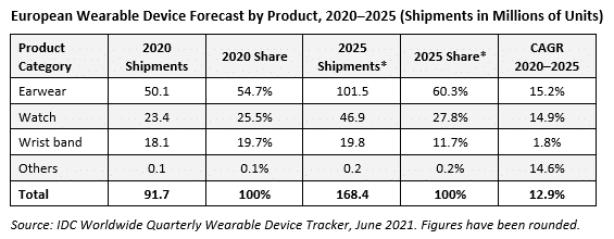 Apple leads Q1 wearables sales in Europe, Huami climbs up rankings