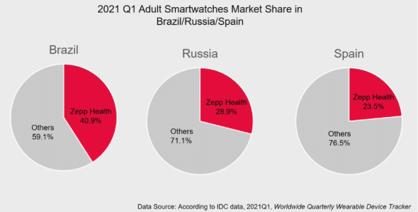 Apple leads Q1 wearables sales in Europe, Zepp Health climbs up rankings